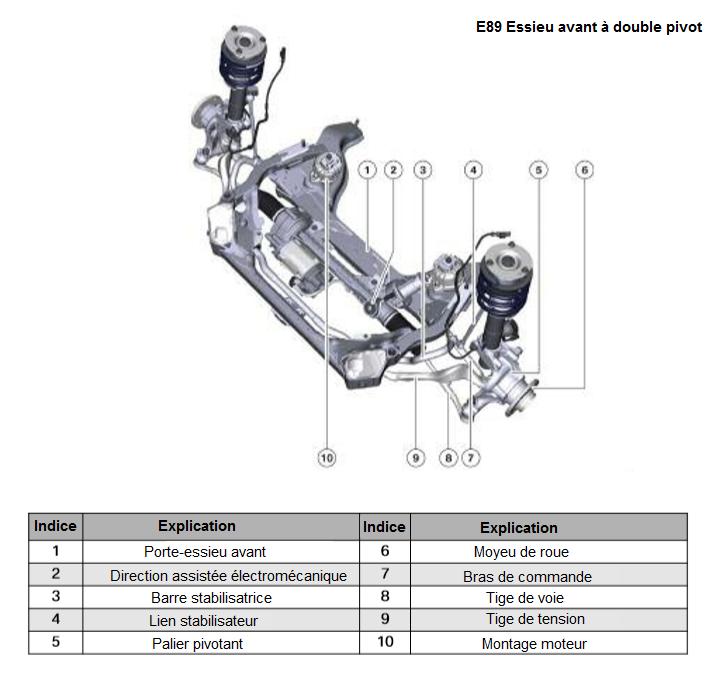E89-Essieu-avant-a-double-pivot.png