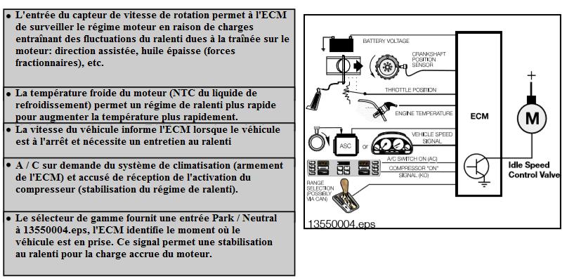 ECM-en-regulation-de-ralenti.png