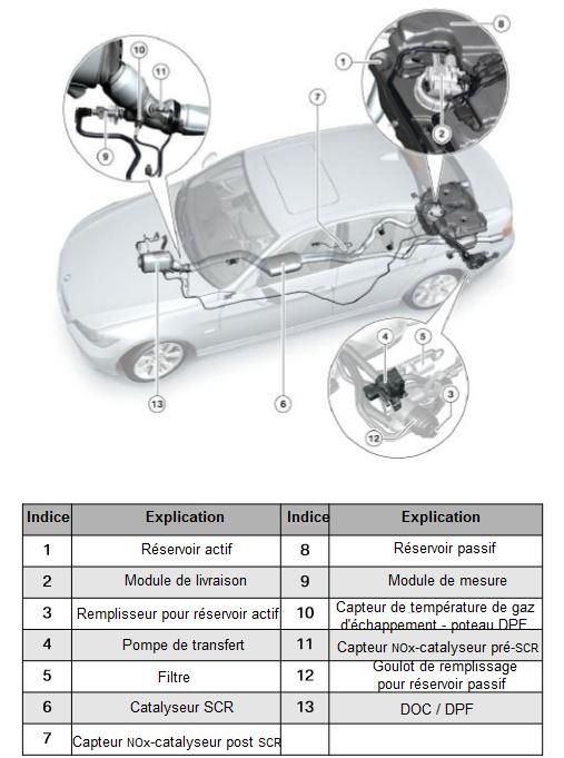 Emplacement-du-composant-SCR---E90.png