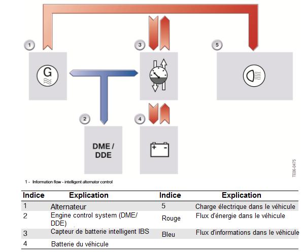 Energie-et-flux-d-information.png