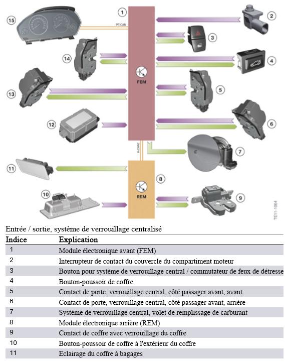 Entree-sortie-systeme-de-verrouillage-centralise.png