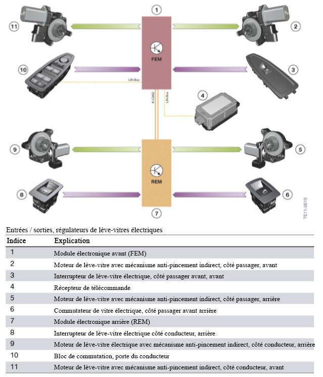 Entrees-sorties-regulateurs-de-leve-vitres-electriques.png