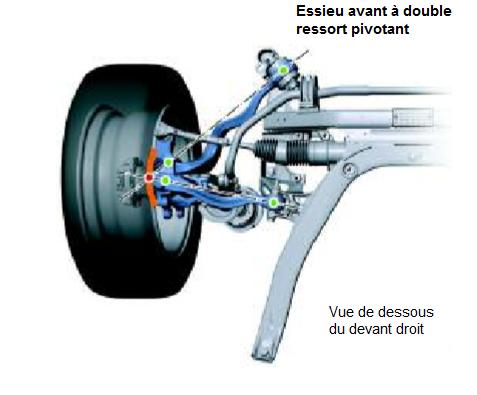 Essieu-avant-a-double-ressort-pivotant.png