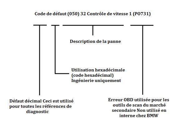 Exemple-de-code-de-defaut.png