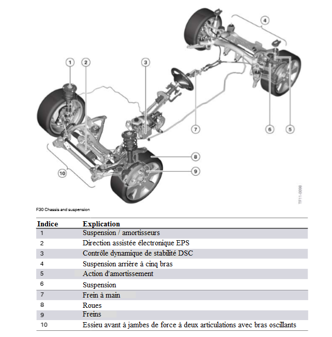 F30-Chassis-et-suspension.png