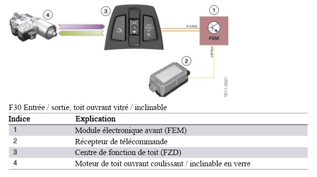 F30-Entree-sortie-toit-ouvrant-vitre-inclinable.png