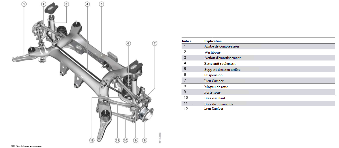 F30-Suspension-arriere-a-cinq-bras.png