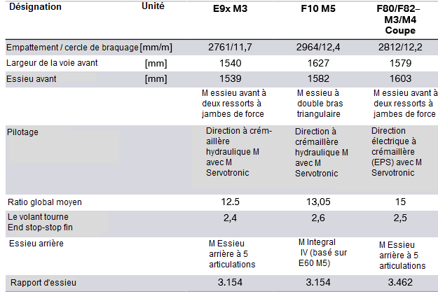 F80-F82-chassis-et-suspension-complet_.png