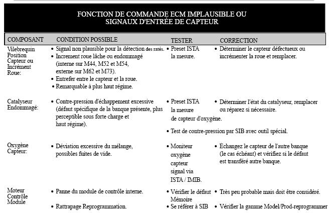 FONCTION-DE-COMMANDE-ECM-IMPLUSIBLE-OU-SIGNAUX-D-ENTREE-DE-CAPTEUR.png