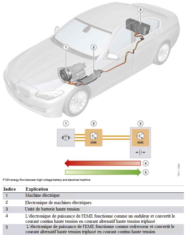 Flux-d-energie-F10H-entre-la-batterie-haute-tension-et-la-machine-electrique.png