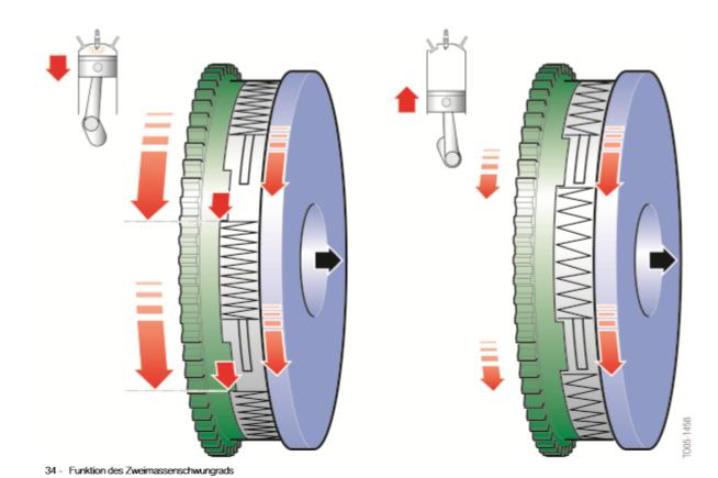Fonction-du-volant-d-inertie-a-double-masse