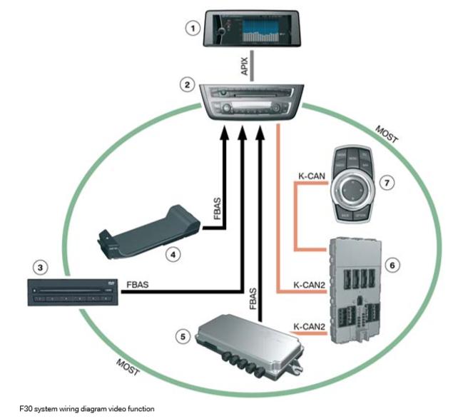 Fonction-video-du-schema-de-cablage-du-systeme-F30.png