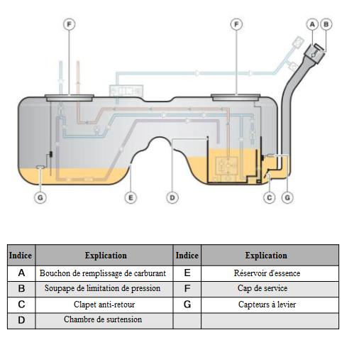 Fonctions-du-reservoir-de-carburant_20180420-2216.png