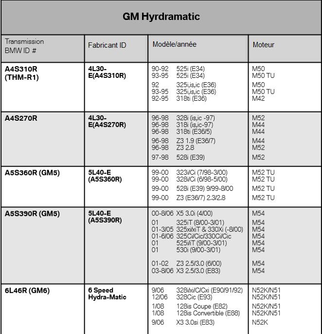 GM-Hyrdramatic.png