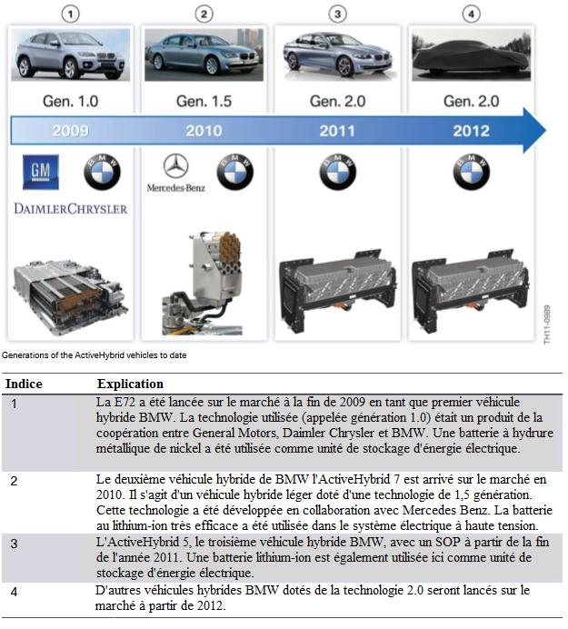 Generations-des-vehicules-ActiveHybrid-a-ce-jour.png