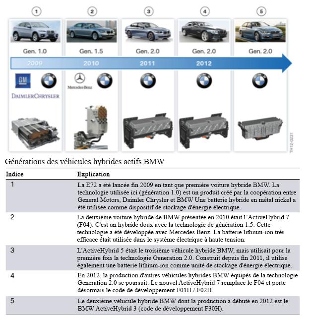 Generations-des-vehicules-hybrides-actifs-BMW.png