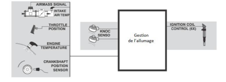 Gestion-de-l-allumage.png