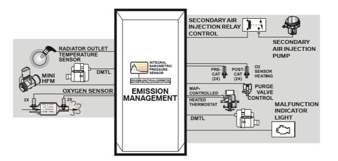 Gestion-des-emissions.png