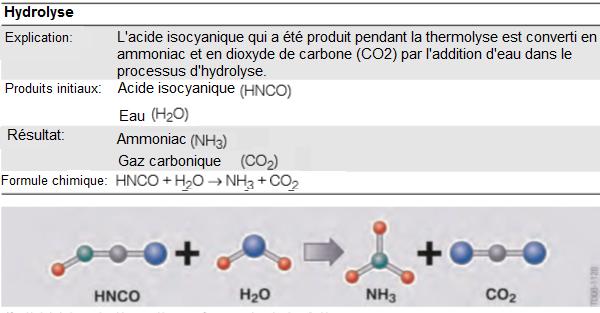 Hydrolyse-L-acide-isocyanique-reagit-avec-l-eau-pour-former-de-l-ammoniac-et-du-dioxyde-de-carbone.png
