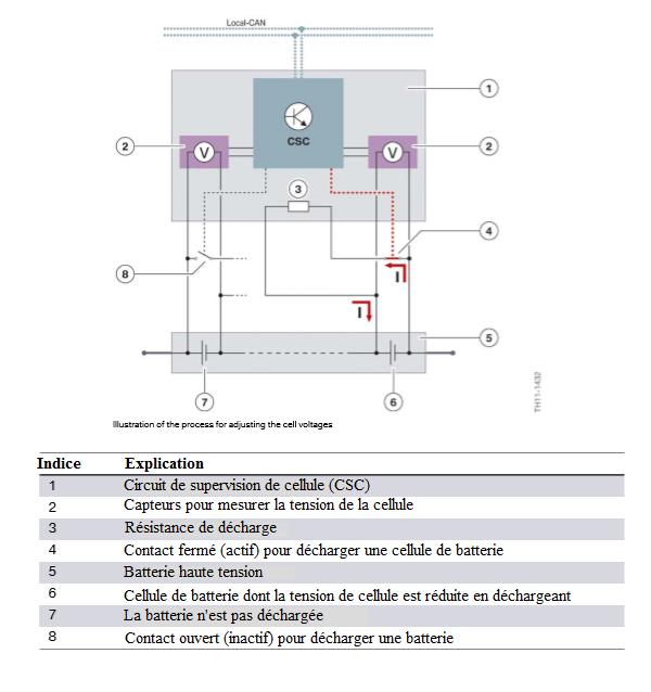 Illustration-du-processus-de-reglage-des-tensions-de-cellule.png