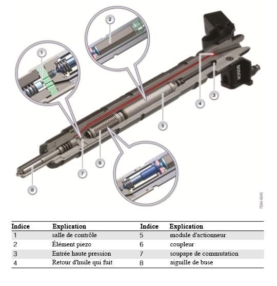 Injecteur-PIEZO-dans-la-section