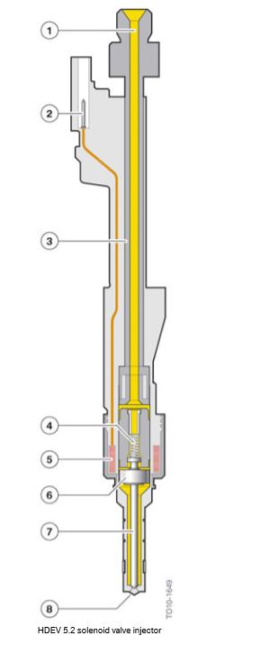 Injecteur-a-electrovanne-HDEV-5_2.png