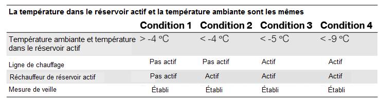 La-temperature-dans-le-reservoir-actif-et-la-temperature-ambiante-sont-les-memes.png