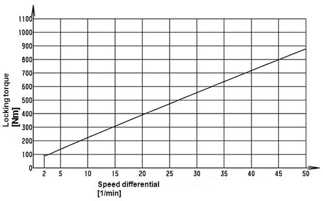 Le-graphique-montre-le-couple-de-blocage-en-fonction-de-la-vitesse-differentielle.png
