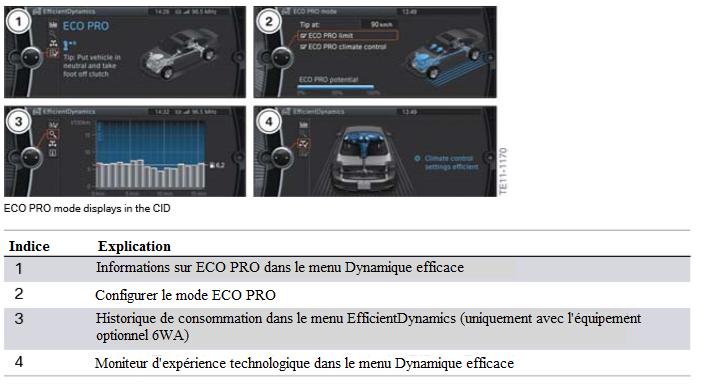 Le-mode-ECO-PRO-s-affiche-dans-le-CID.png