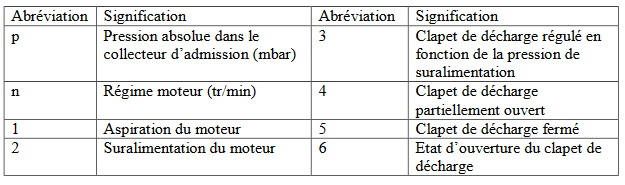 légende gestion charge admission Z4