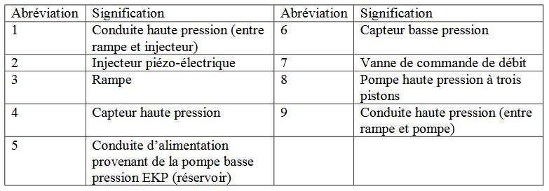 Légende système injection Z4