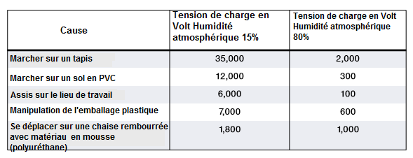 Materiau-de-base-ESD-de-decharge-electrostatique.png