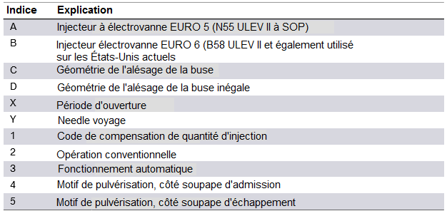 Mesures-EURO-6-injecteur-a-electrovanne-2.png