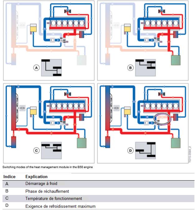 Modes-de-commutation-du-module-de-gestion-de-la-chaleur-dans-le-moteur-B58.png
