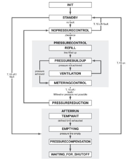 Modes-du-systeme-SCR_20180422-1955.png