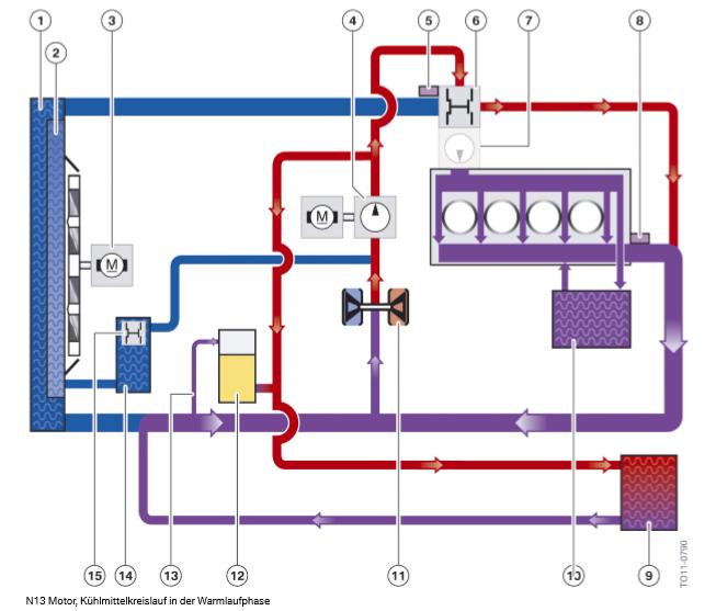 Moteur-N13-circuit-de-refroidissement-en-phase-de-chauffe.png