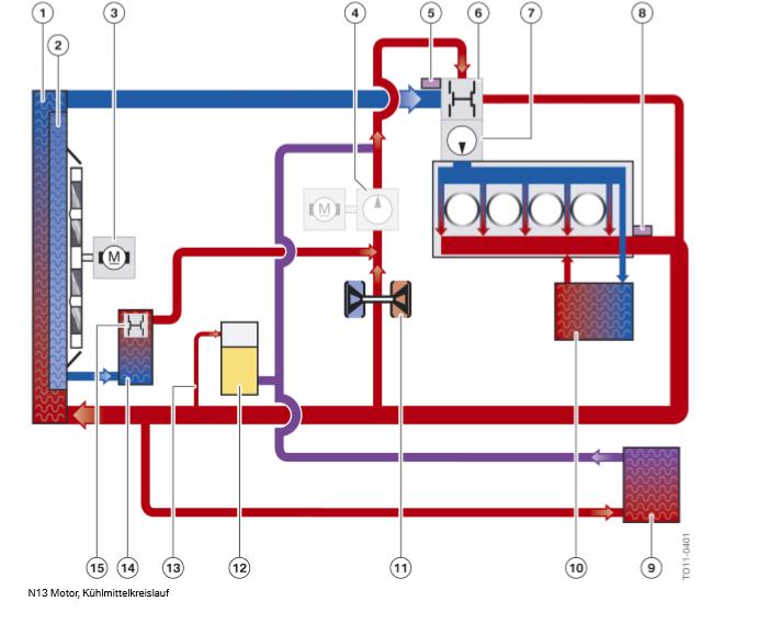 Moteur-N13-circuit-de-refroidissement.png