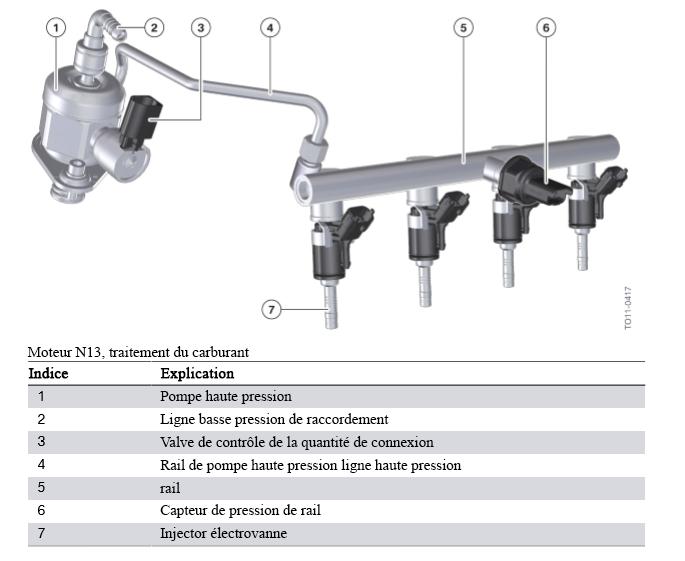 Moteur-N13-traitement-du-carburant.png