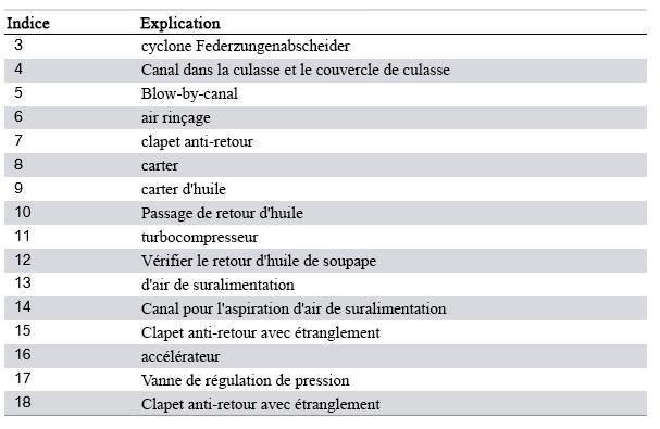 Moteur-N13-ventilation-du-carter-fonctionnement-par-aspiration-naturelle_-2.png