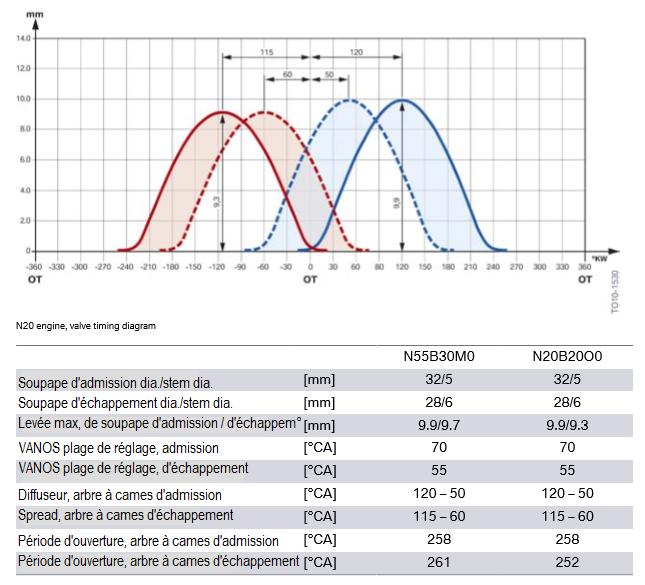 Moteur-N20-schema-de-distribution.png