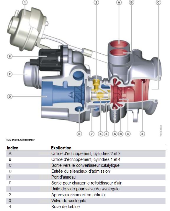 Moteur-N20-turbocompresseur.png