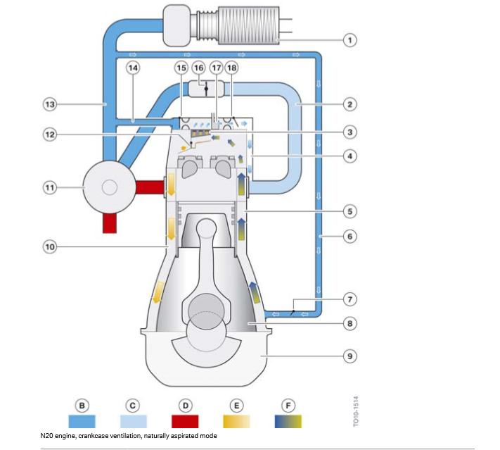 Moteur-N20-ventilation-du-carter-mode-aspiration-naturelle.png