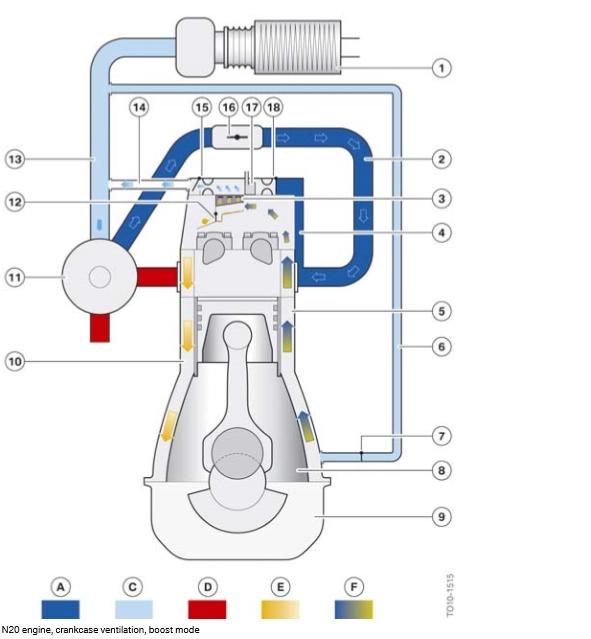 Moteur-N20-ventilation-du-carter-mode-boost.png