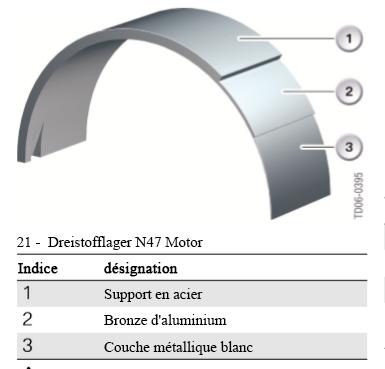 Moteur-N47-a-trois-couches