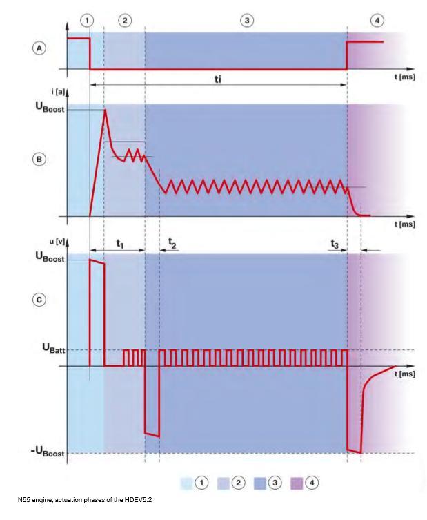Moteur-N55-phases-d-actionnement-de-l-HDEV5_2.jpeg