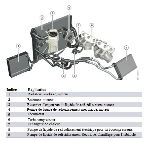 Moteur-S55-circuit-de-refroidissement-avec-turbocompresseurs-d-echappement.png