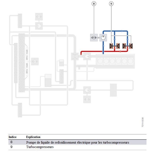 Moteur-S55-circuit-de-refroidissement-des-turbocompresseurs-avec-pompe-de-liquide-de-refroidissement.png