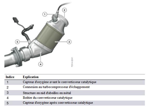 Moteur-S55-convertisseur-catalytique.png