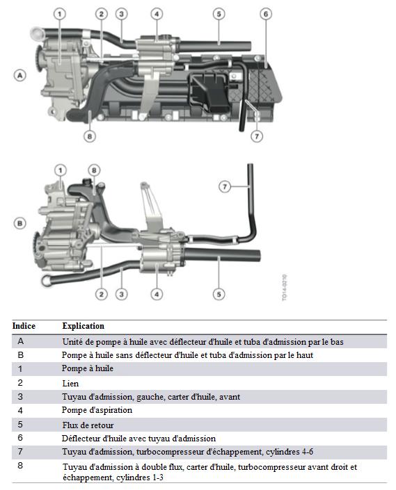 Moteur-S55-pompe-a-huile-raccordee-a-la-pompe-d-aspiration.png