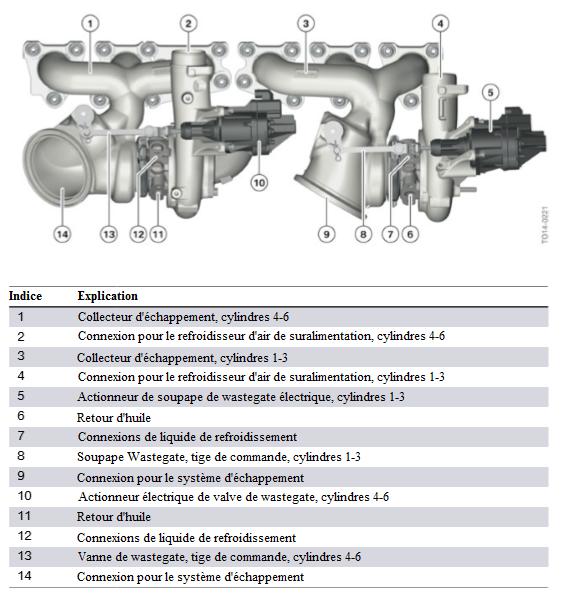 Moteur-S55-raccordement-des-turbocompresseurs-d-echappement-au-carter-du-moteur.png